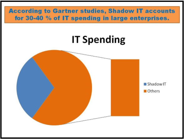 Shadow IT Statistics