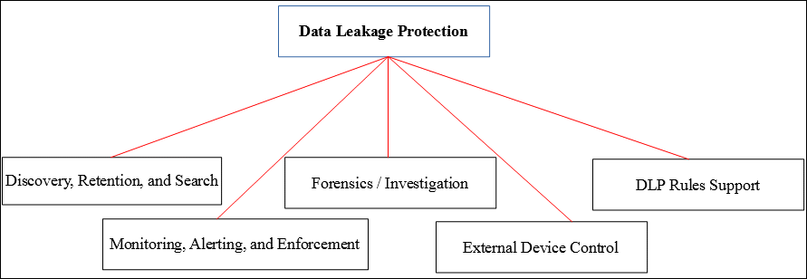 Data Leakage Protection