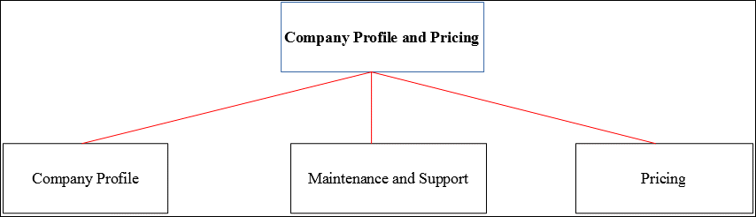 Company Profile and Pricing