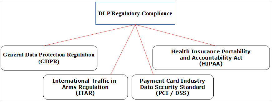 DLP Regulatory Compliance