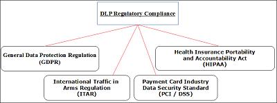 DLP Regulatory Compliance
