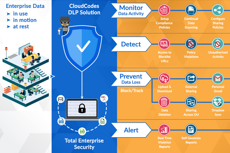 CloudCodes CASB Solution for DLP