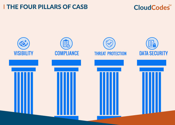 The 4 Pillars of CASB Solutions