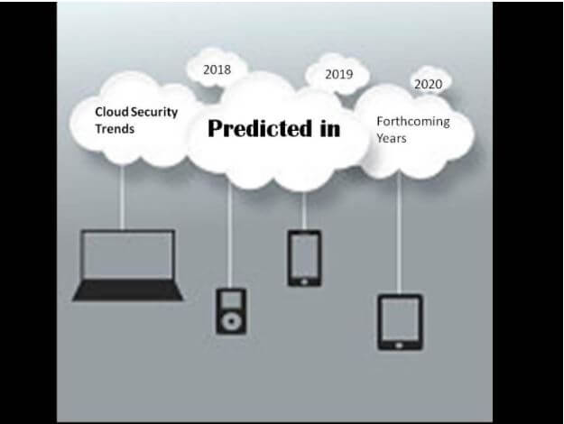 CloudCodes CASB for Cloud security trends