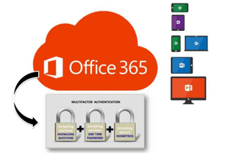 CloudCodes CASb for Multi factor authentication in office 365