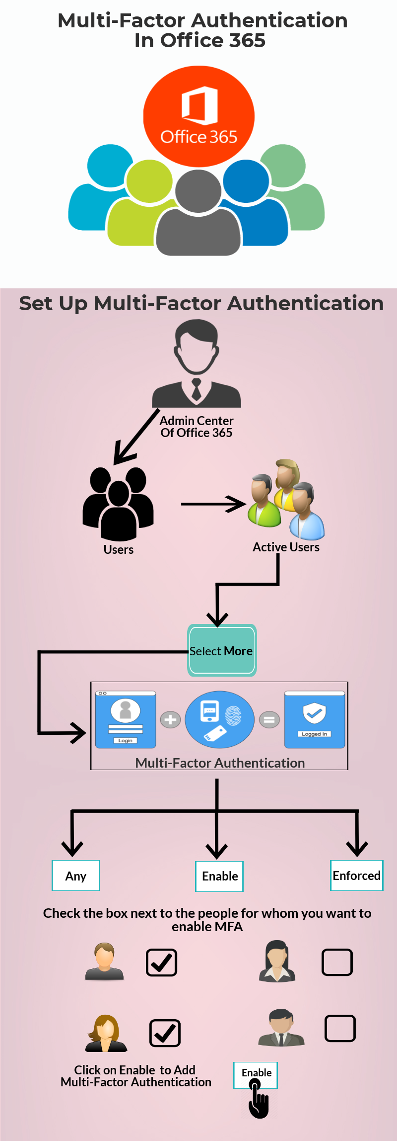 Setup Multi Factor Authentication In Office 365