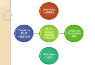 Top Four Cloud Data Security Protocols