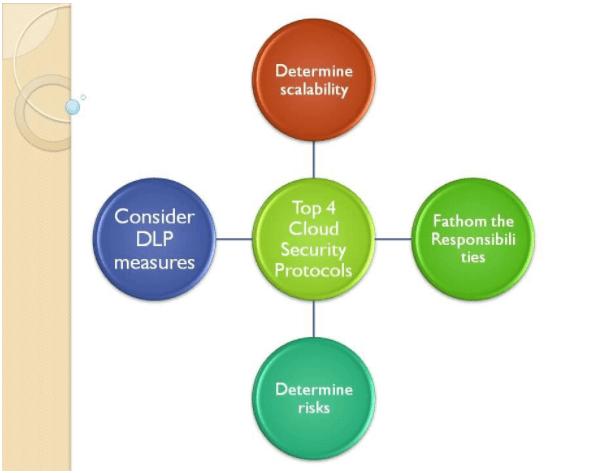 Cloud Security Protocols