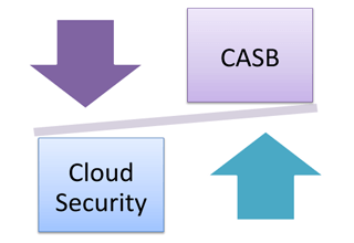 conventional cloud security vs casb