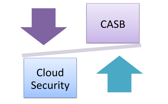 traditional cloud security vs casb