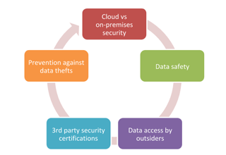 questions pertaining to cloud security