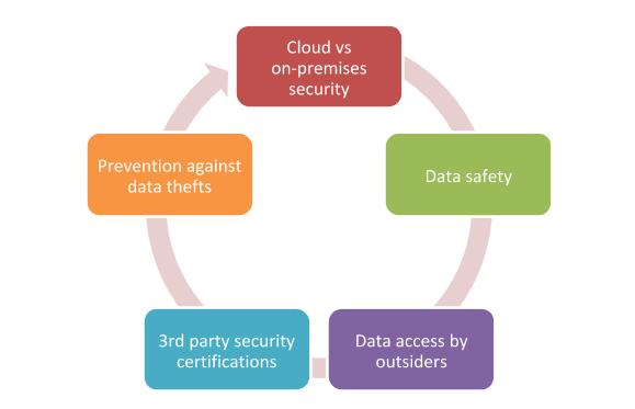 Major Major Cloud Security Questions