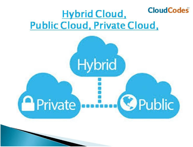 public private and hybrid cloud