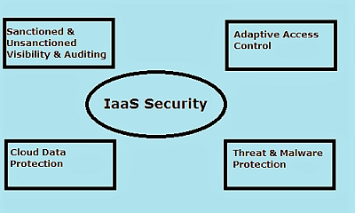 IaaS Security For IT Enterprises